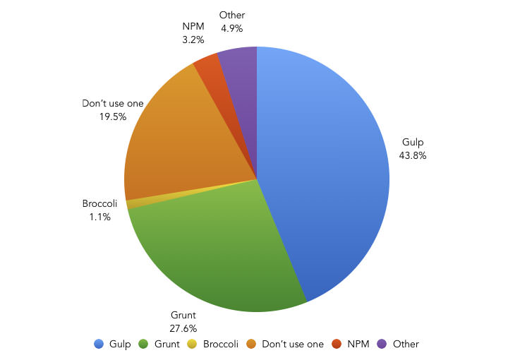What task runner do you prefer using, if any, in your typical project workflow? – Pie Chart showing the results