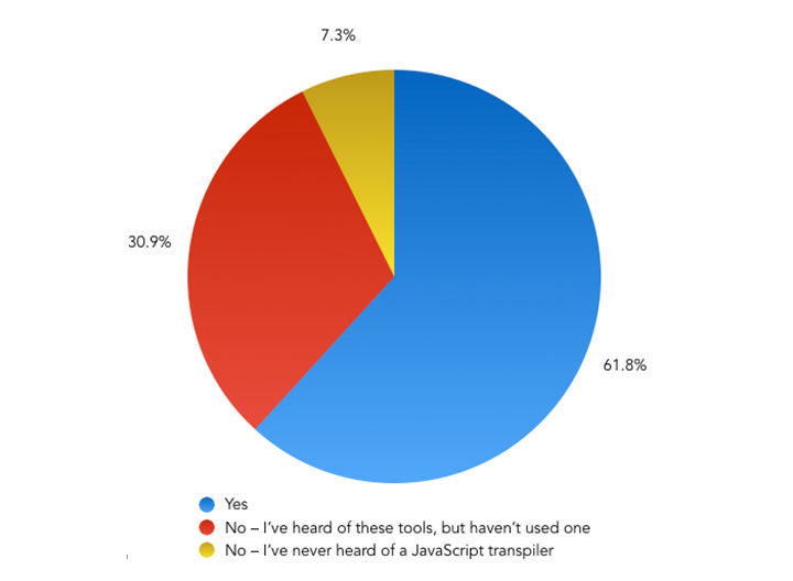 Are you using a tool to transpile your JavaScript from ES6 to ES5? – Pie Chart showing the results