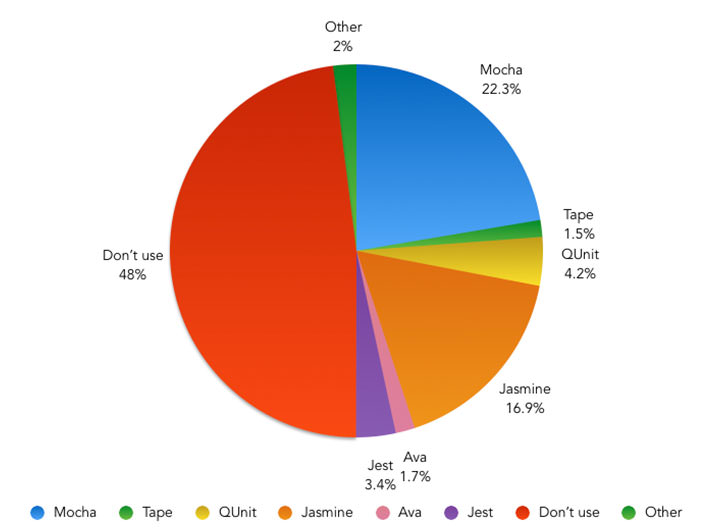 Which tool do you use to test your JavaScript? – Pie Chart showing the results