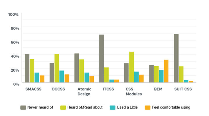 Please indicate your experience with the following CSS methodologies – Bar Chart showing the results