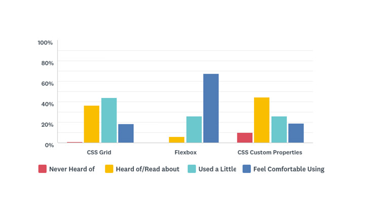 Please indicate your experience with the following CSS features – Bar Chart showing the results