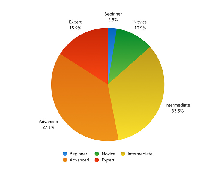 How do you rate your own knowledge of JavaScript and its associated tools and methodologies? – Pie Chart showing the results