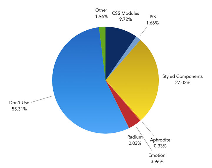 What is your preferred CSS-in-JS tool? – Pie Chart showing the results