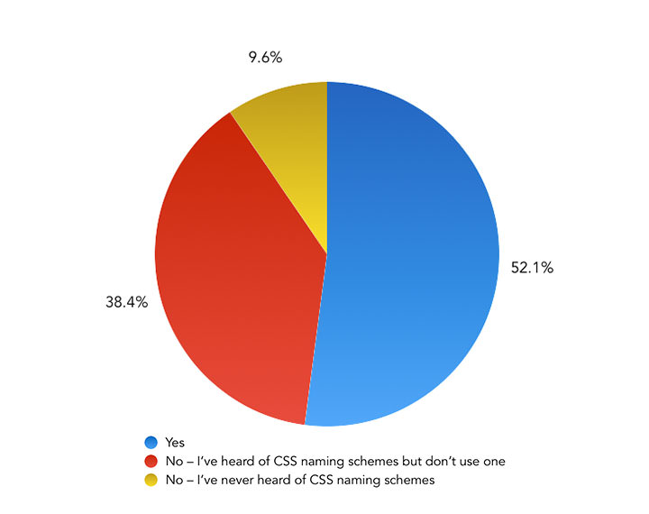 Do you use a naming scheme when writing CSS, such as BEM or SUIT? – Pie Chart showing the results